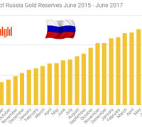 Central Bank of russia gold reserves june 2015-June 2017