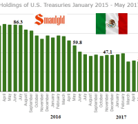 Mexican Holdings of US Treasuries January 2015 - May 2017