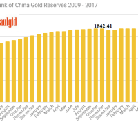 People's Bank of China gold reserves 2009 - 2017