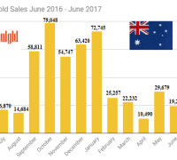 Perth Mint gold sales June 2016 -June 2017