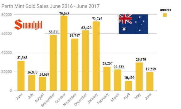 Perth Mint gold sales June 2016 -June 2017