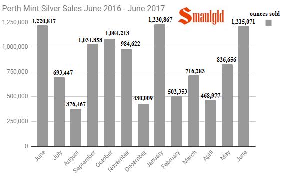 Perth Mint silver sales June 2016 - June 2017