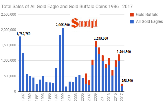 Total sales of all gold eagle and gold buffalo coins 1986 - 2017 through June
