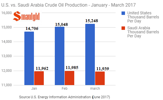 U.S. vs. Saudia Arabia crude oil production January 2017 - March 2017