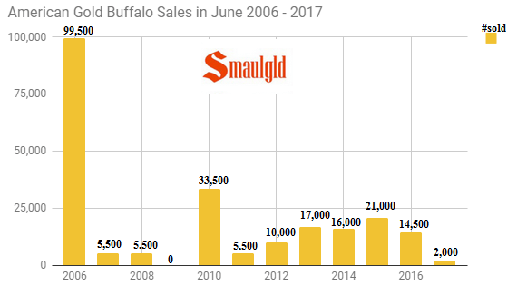 american gold buffalo sales in June from 2016 -2017