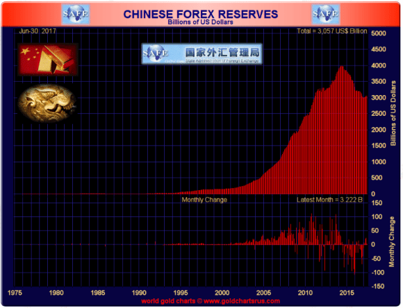 chinese forex June 2017