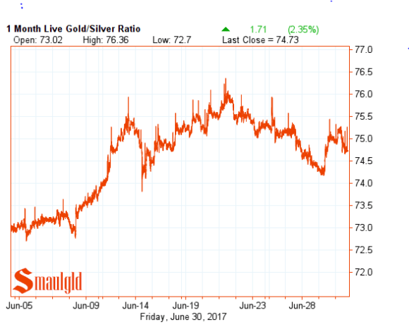 gold silver ratio June 30 2017