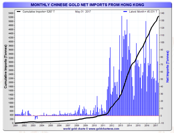 monthly chinese gold imports through Hong Kong may 2017