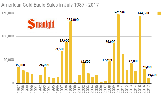 American Gold Eagle sales in July 1987 - 2017