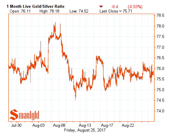 Gold Silver Ratio August 25 2017