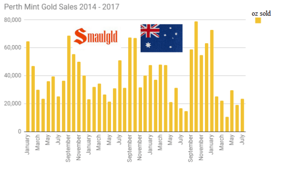 Perth Mint Gold Sales 2014 - 2017 through July