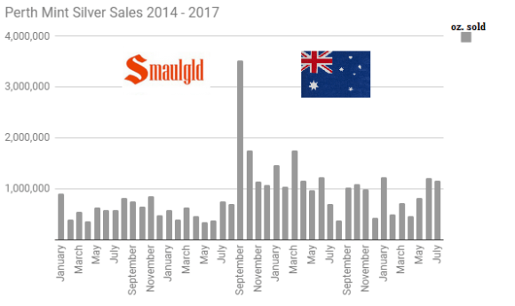 Perth Mint Silver Sales 2014 - 2017 through July
