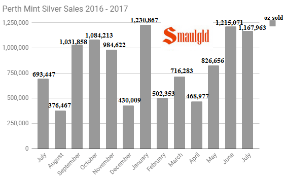 Perth Mint Silver Sales 2016 - 2017 through July