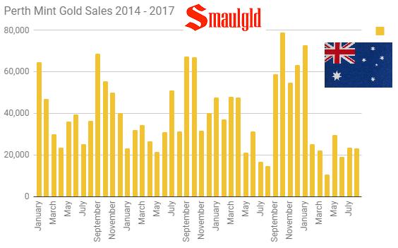 Perth Mint gold sales 2014 - 2017 through August