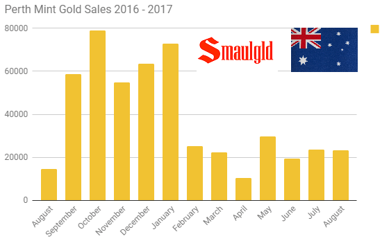 Perth Mint gold sales 2016 - 2017 through August