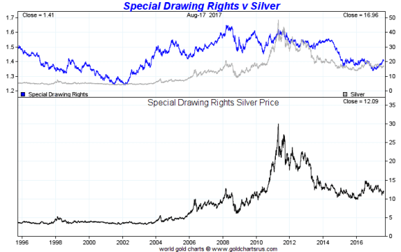 Special Drawing Rights vs Silver 1996 - august 17 2017