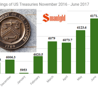 foreign holders of US Treasuries through June 2017