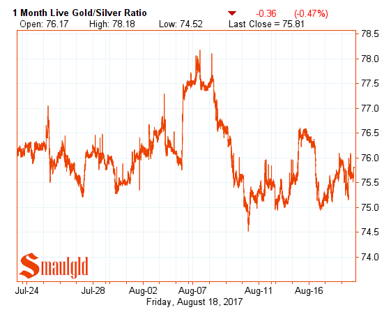 gold silver ratio august 18 2017