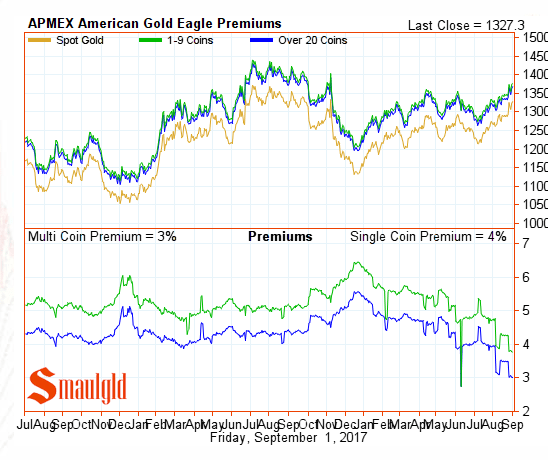 American Gold Eagle Premiums September 1 2017