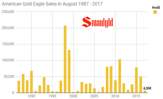 American Gold Eagle sales in August 1987 - 2017