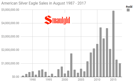 August sales of American Silver Eagle coins 1987 - 2017
