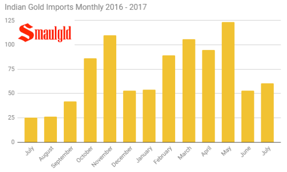 Indian Gold monthly imports July 2016 - 2017 -July