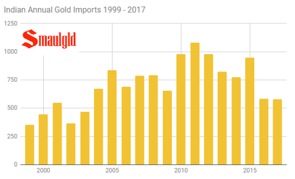 Indian annual gold imports 1999-2017 July