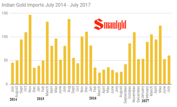 Indian gold imports monthly July 2014 - July 2017