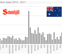 Perth Mint silver sales 2014 - 2017 through August