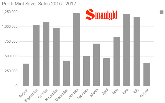 Perth Mint silver sales 2016 - 2017 through August