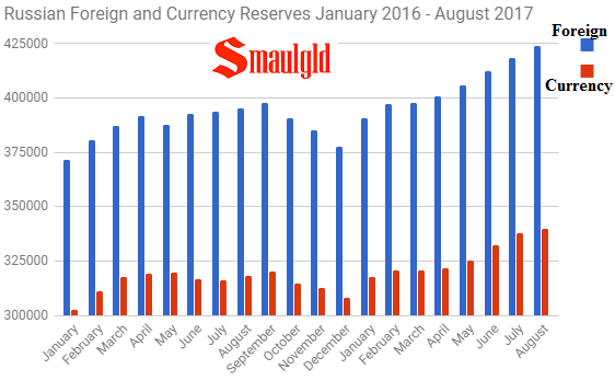 Russian Foreign and Currency Reserves Jan 2015 - August 2017