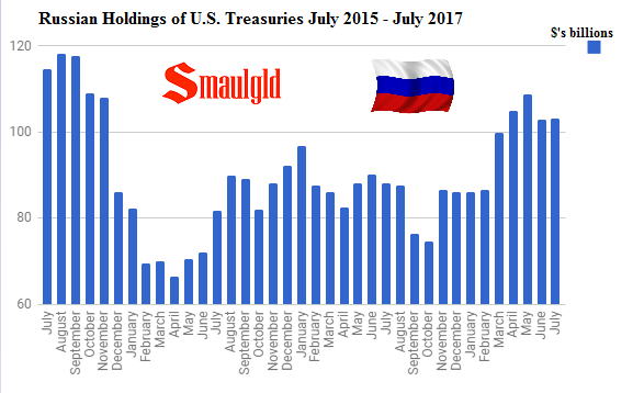 Russian Holdings of US Treasuries July 2015 July 2017