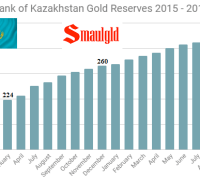 Central Bank of Kazakhstan Gold reserves 2015 - 2017 through August