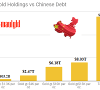Chinese Gold Holdings vs Chinese Debt