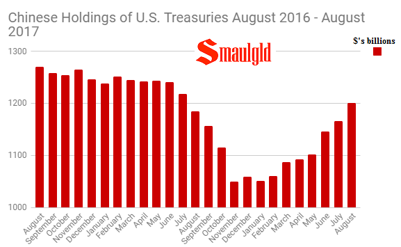 Chinese Holdings of US Treasuries August 2015- August 2017