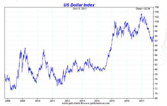 Dollar Index 2008 - 2017