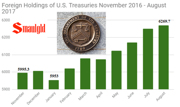 Foreign holders of US Treasuries November 2016 - August 2017