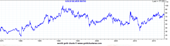 Gold silver ratio 1975 - 2017 September 29