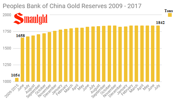 People's Bank of China Gold Reserves - 2009 - September 2017