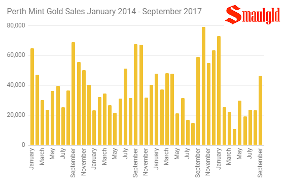 Perth Mint gold sales January 2014 - September 2017