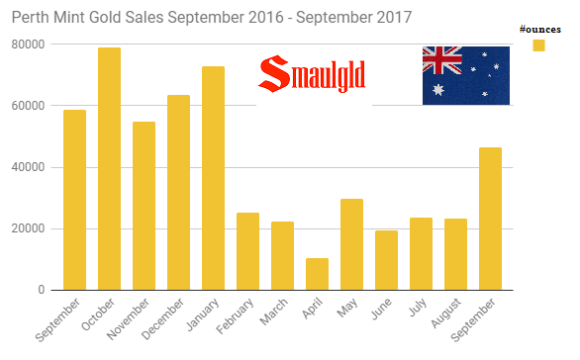Perth Mint gold sales September 2016 through September 2017