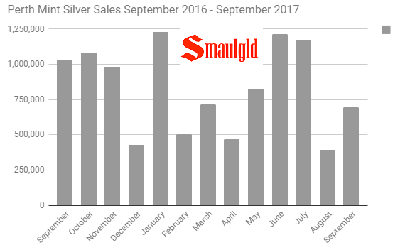 Perth Mint silver sales September 2016 - September 2017