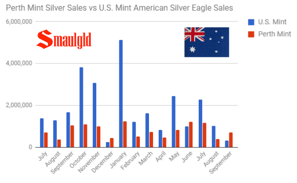 Perth Mint silver sales vs American Silver Eagle sales July 2016 - September 2017