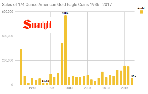 Sales of one quarter ounce American Gold Eagle Coins 1986 - 2017