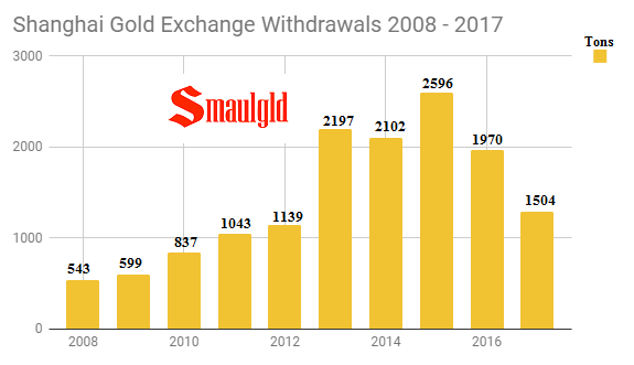 Shanghai Gold Exchange Withdrawals 2008 - 2017 (through September)