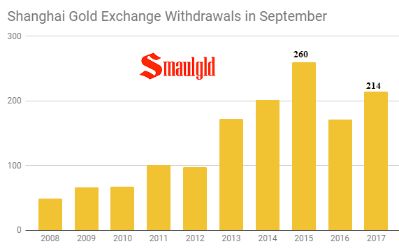 Shanghai Gold Exchange Withdrawals in September 2008 - 2017