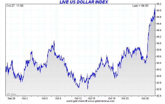 dollar index october 27 2017