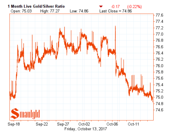 one month gold silver ratio October 13
