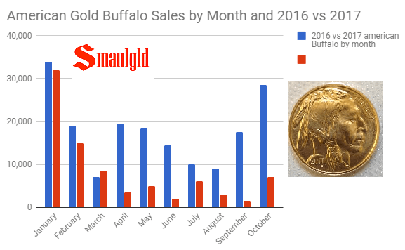 American Gold Buffalo sales 2016 - 2017 by month through October
