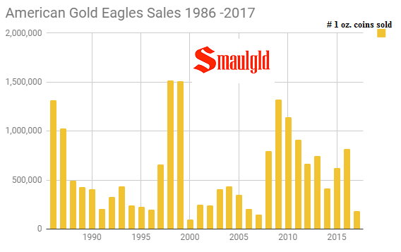 American Gold Eagle Sales 1986 - 2017 through October